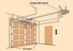 Superior How Does Garage Door Opener Work